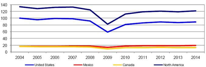 excess in global steel industry