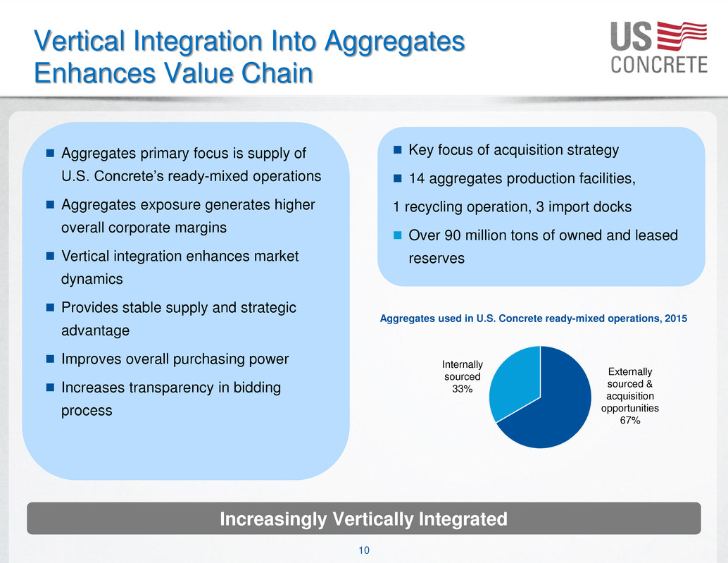 vertical value chain