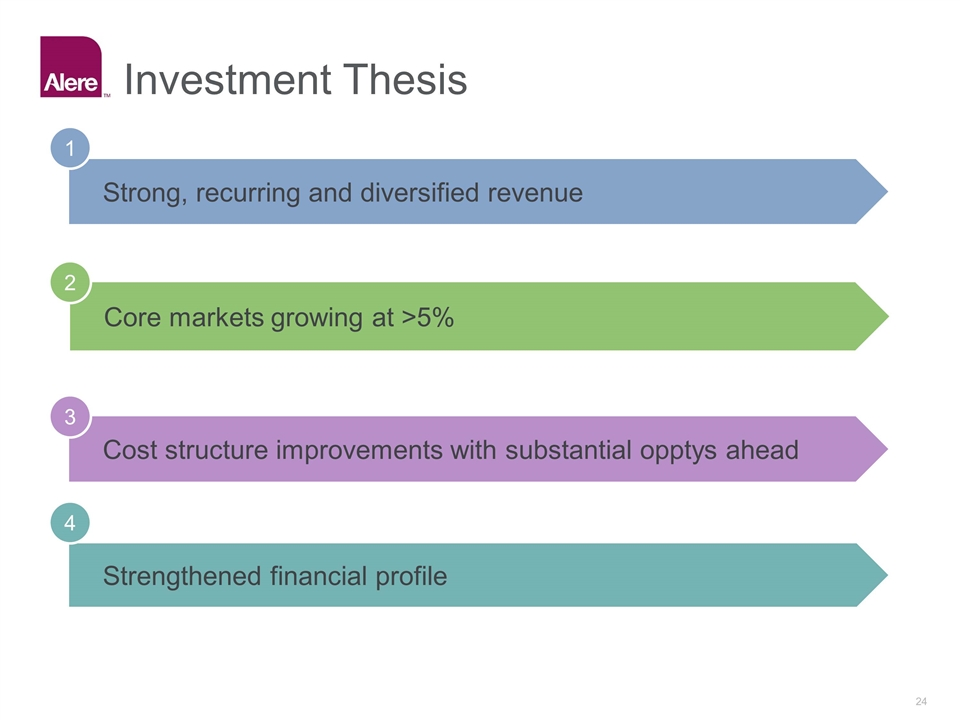 thesis investment banking