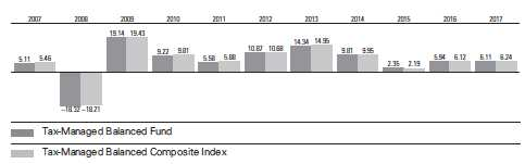 Fiscal-Year Total Returns (%): December 31, 2006, Through June 30, 2017