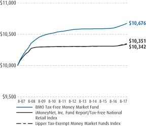 bmo intermediate tax free fund state tax information