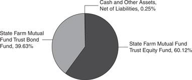 State Farm Mutual Fund Trust