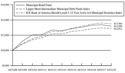 842784b5937 Investment Adviser s Report (Unaudited) - (Continued)
