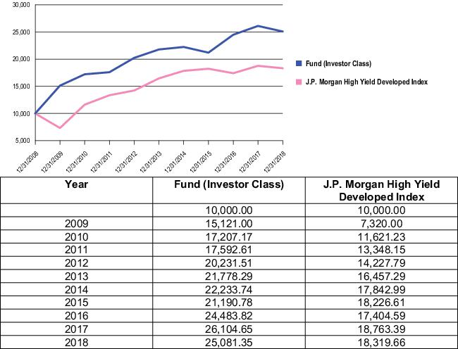 Great-West Putnam High Yield Bond Fund
