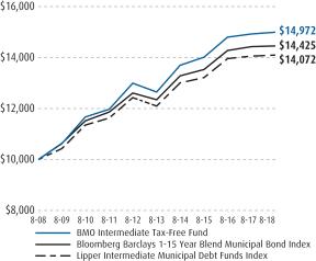 BMO Funds, Inc